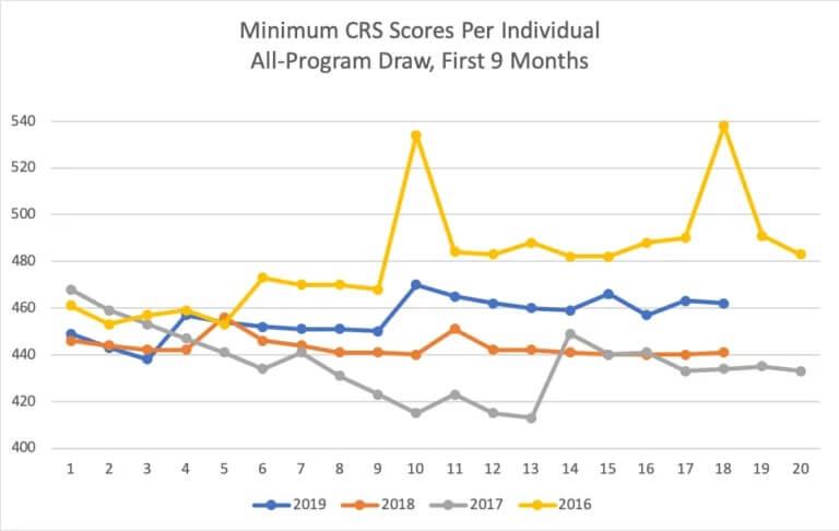 حداقل امتیاز CRS برای ورود به کانادا در سال های مختلف